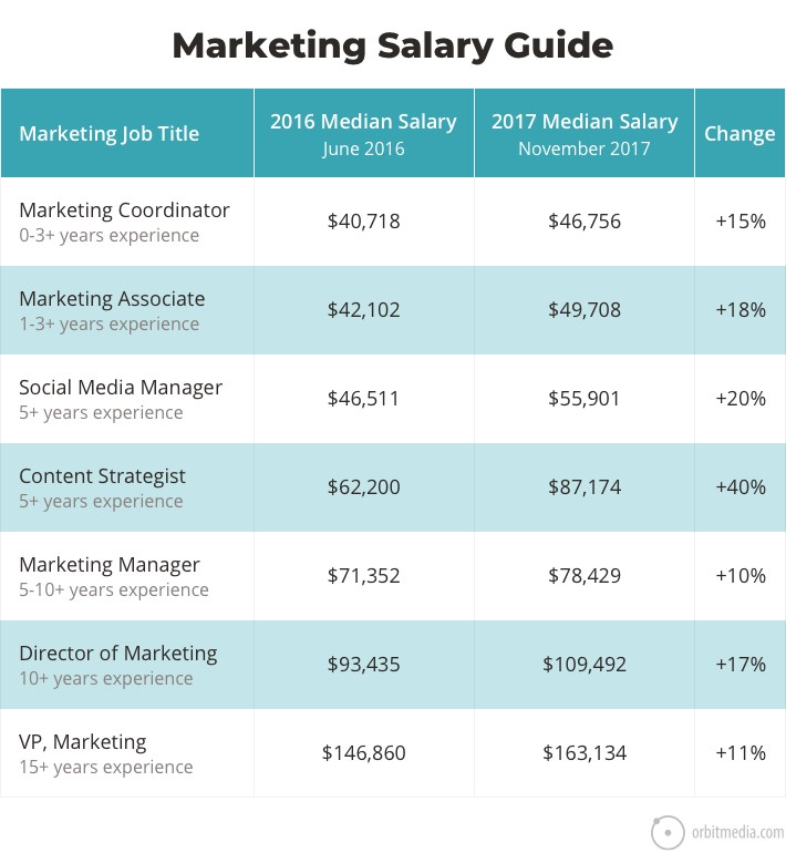 How Much Do Marketers Make In 2018?