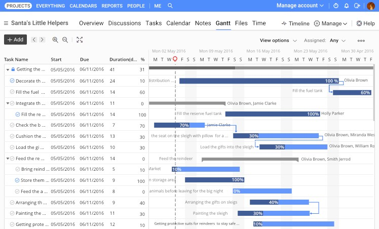 Gantt charts for project management and how to use them