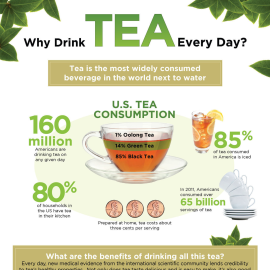 How Many Green Teas Should I Drink A Day