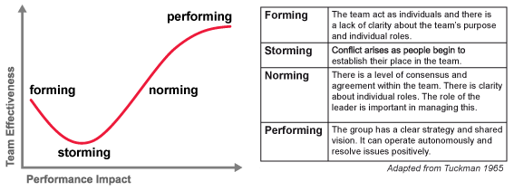 Traditional to Scrum Team — Forming, Storming Norming and ...   567 x 211 png 27kB