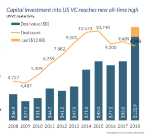 When Money Isn't Enough: How to Distinguish Yourself as a VC in a Crowded Market