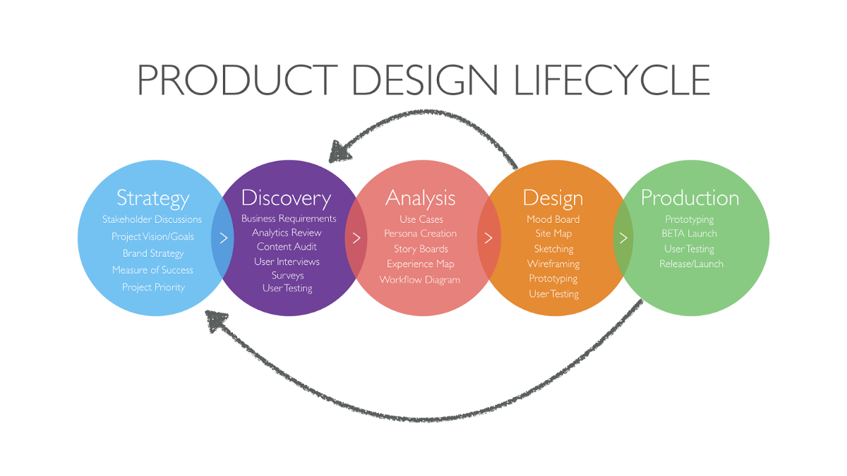 Product design playbook ux collective for Product design products