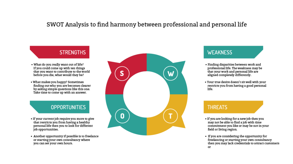 swot analysis to find the harmony between professional and