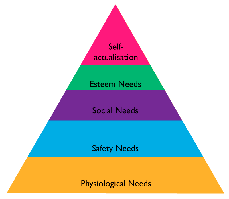 To Motivate And Engage Avoid Maslow S Pyramid Daniel