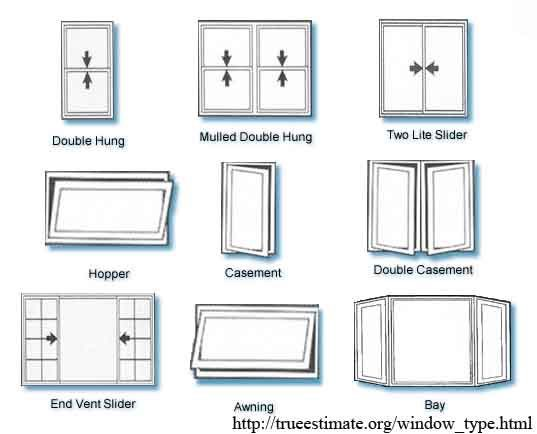Window Types Architecture