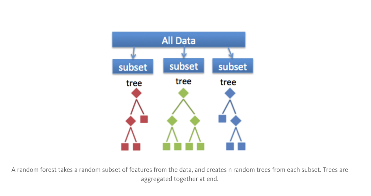 Similar To Bagging Bootstred Subsamples Are Pulled From A Larger Dataset Decision Tree Is Formed On Each Subsample However The