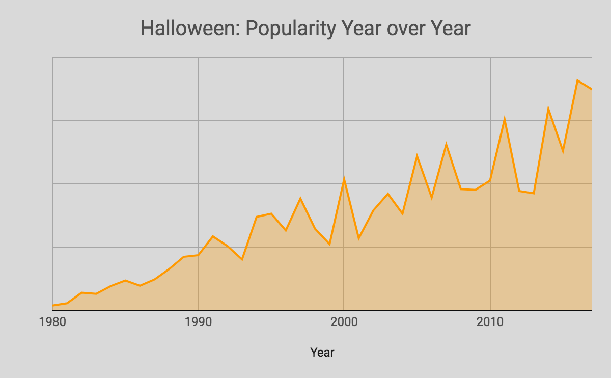 i couldnt find any actual data but heres a graph of what i imagine halloweens popularity would look like over time