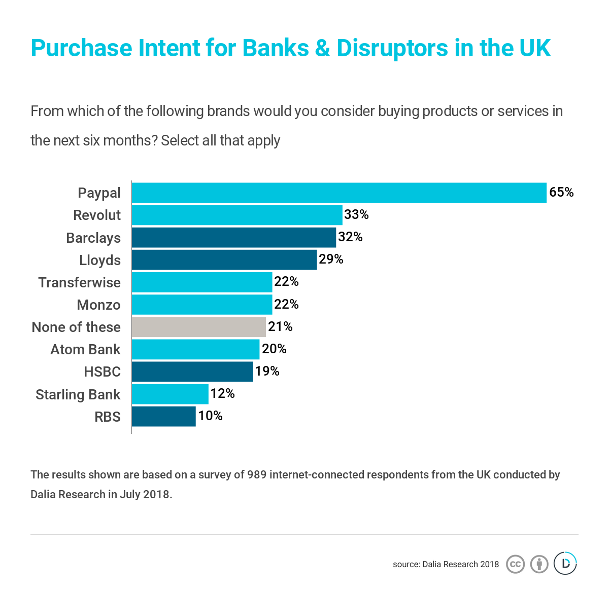 However Barclays And Lloyds Continue To Hold Their Own As Top Contenders For Potential Customers