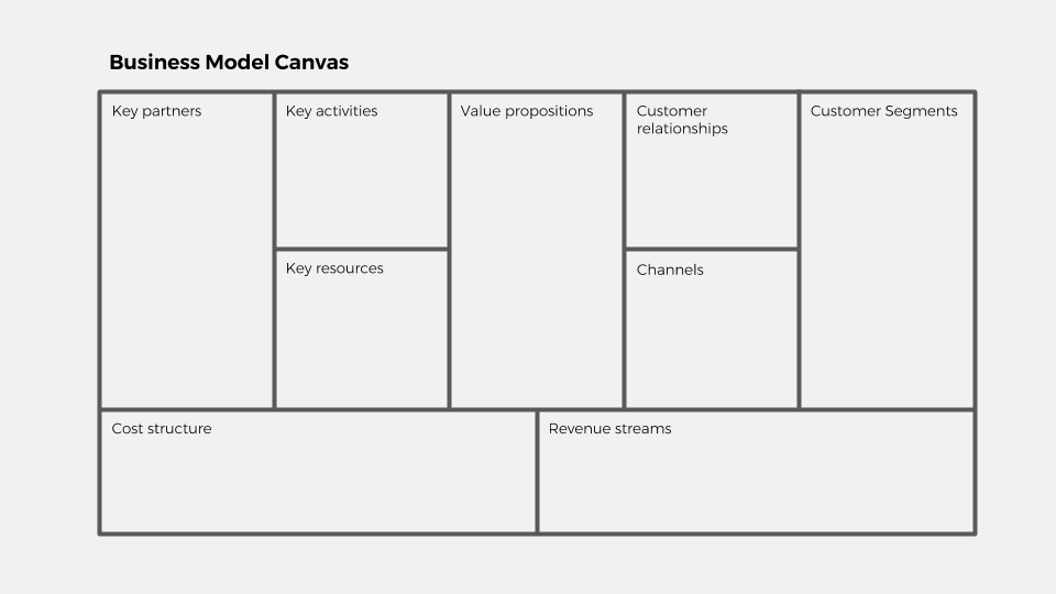 How to define your companys value using the business model canvas when we examine how to create our positioning statements in this post well begin zoomed out from the business model canvas friedricerecipe Choice Image