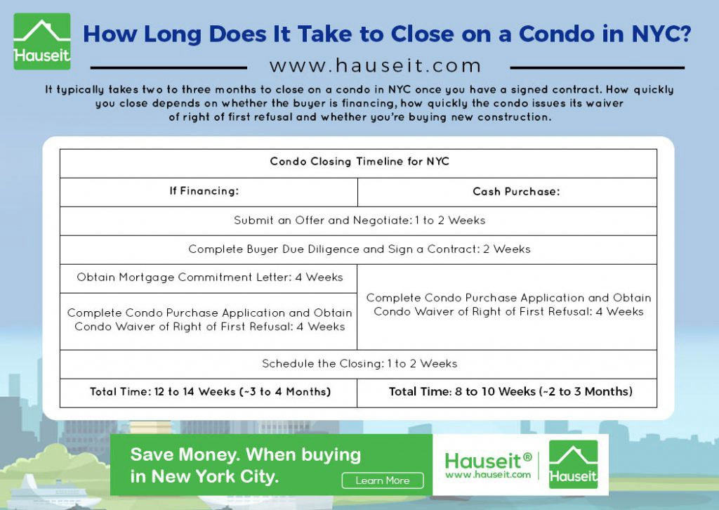 How Long Does Underwriting Take >> To What Extent Does It Take To Close On A Condo In Nyc