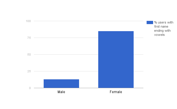 Clifying Gender Based On Indian Names In Simpl Under The Hood Medium