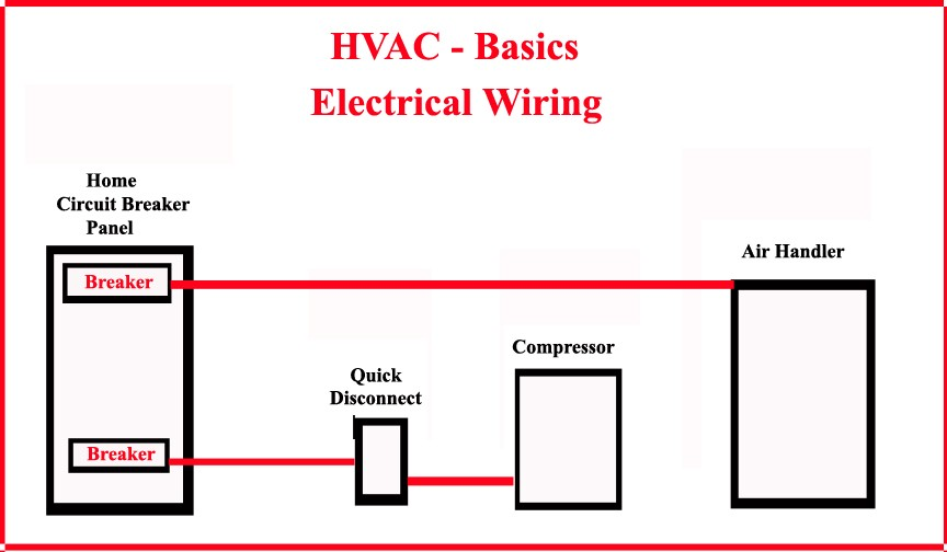 hvac electrical wiring nur hossen arif medium hvac components basically, there are three types of wiring diagrams normally used in the hvac sector there is the ladder diagram which may also be referred to as schematic