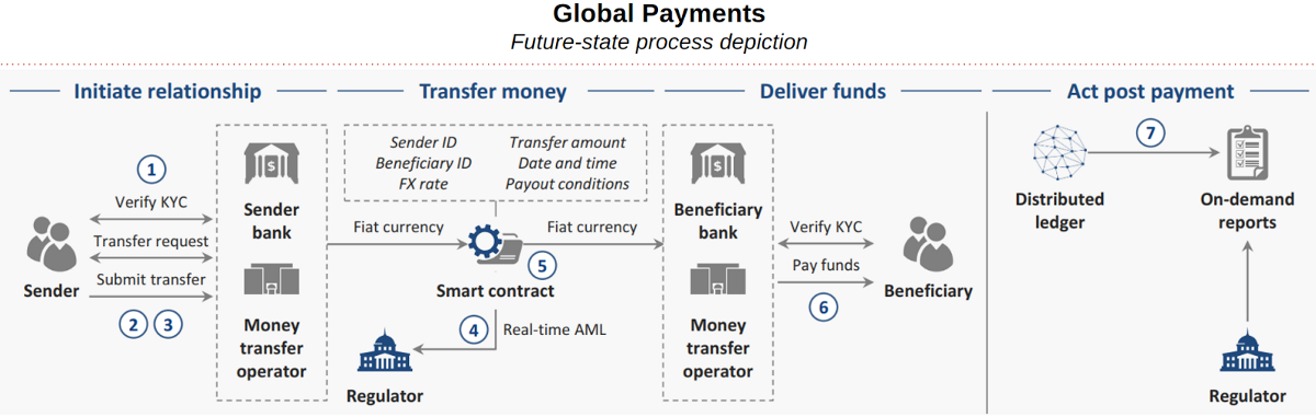 How Blockchain Technology Will Change Global Payments