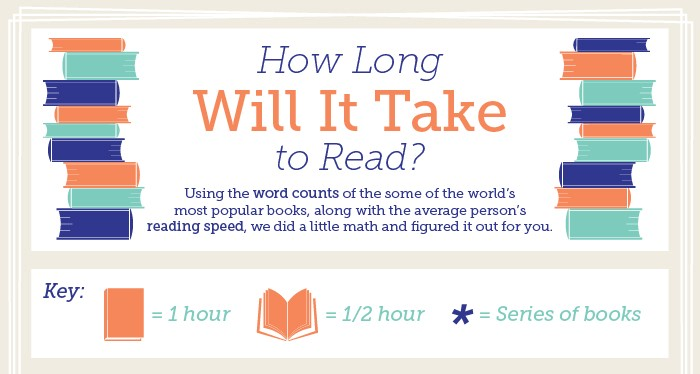 Infographic How Long Does It Take To Read Popular Books