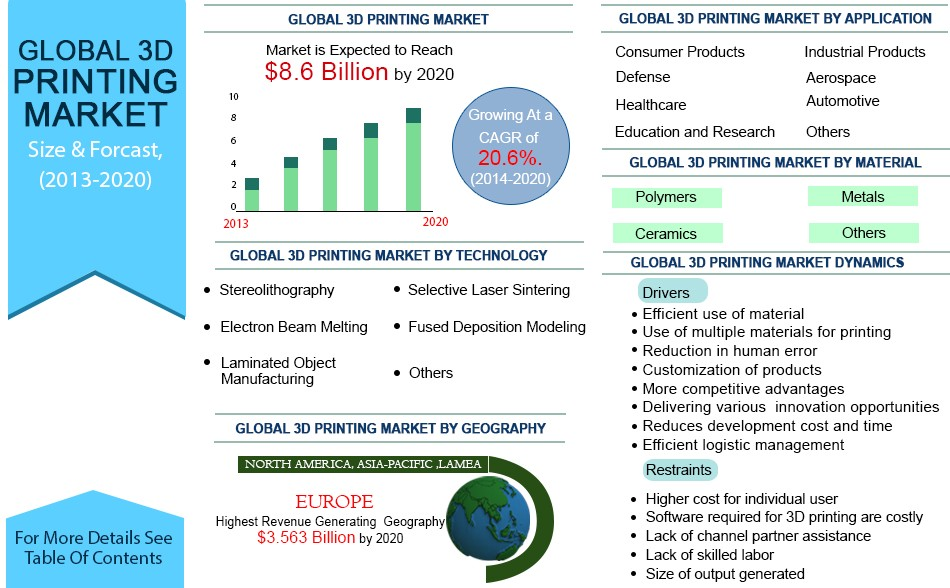 global mobile printing market In this report, the global mobile printing device market is valued at usd xx million in 2016 and is expected to reach usd xx million by the end of 2022, growing at a.