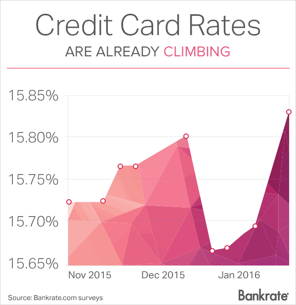 a discussion on the rising problem of the climbing rate of credit card debt