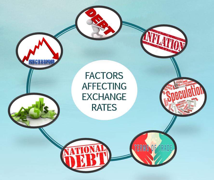 Major Factors That Influence Exchange Rates