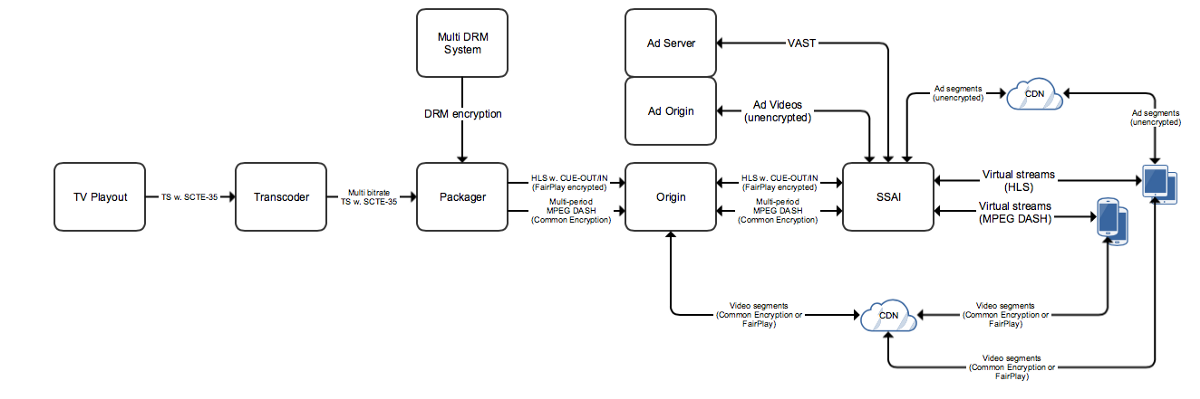 Server Side Ad Insertion With Drm Eyevinn Technology