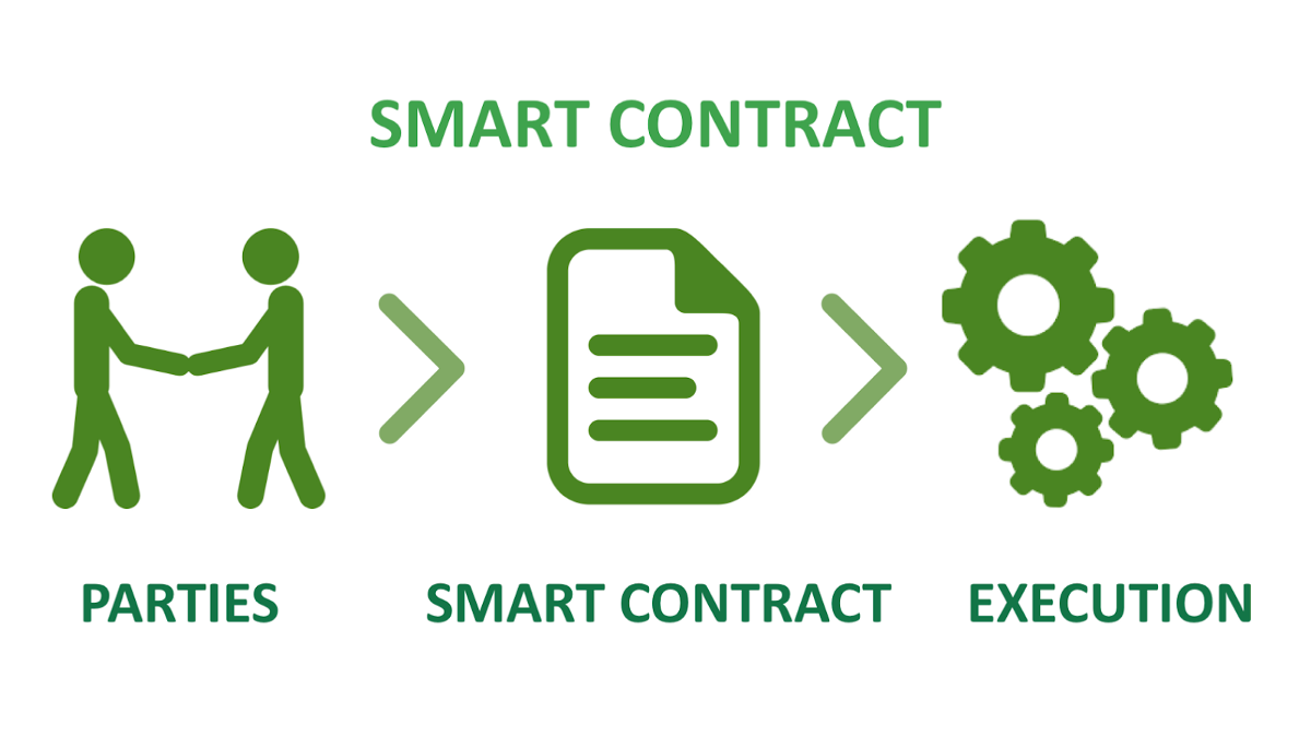 Image result for smart contracts