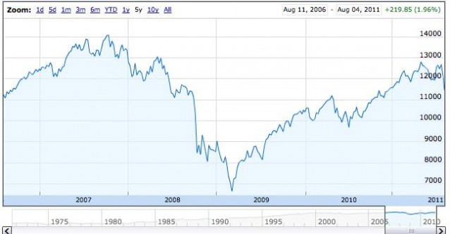 "Why Is the Stock Market ""Going Down""? — The Awl"