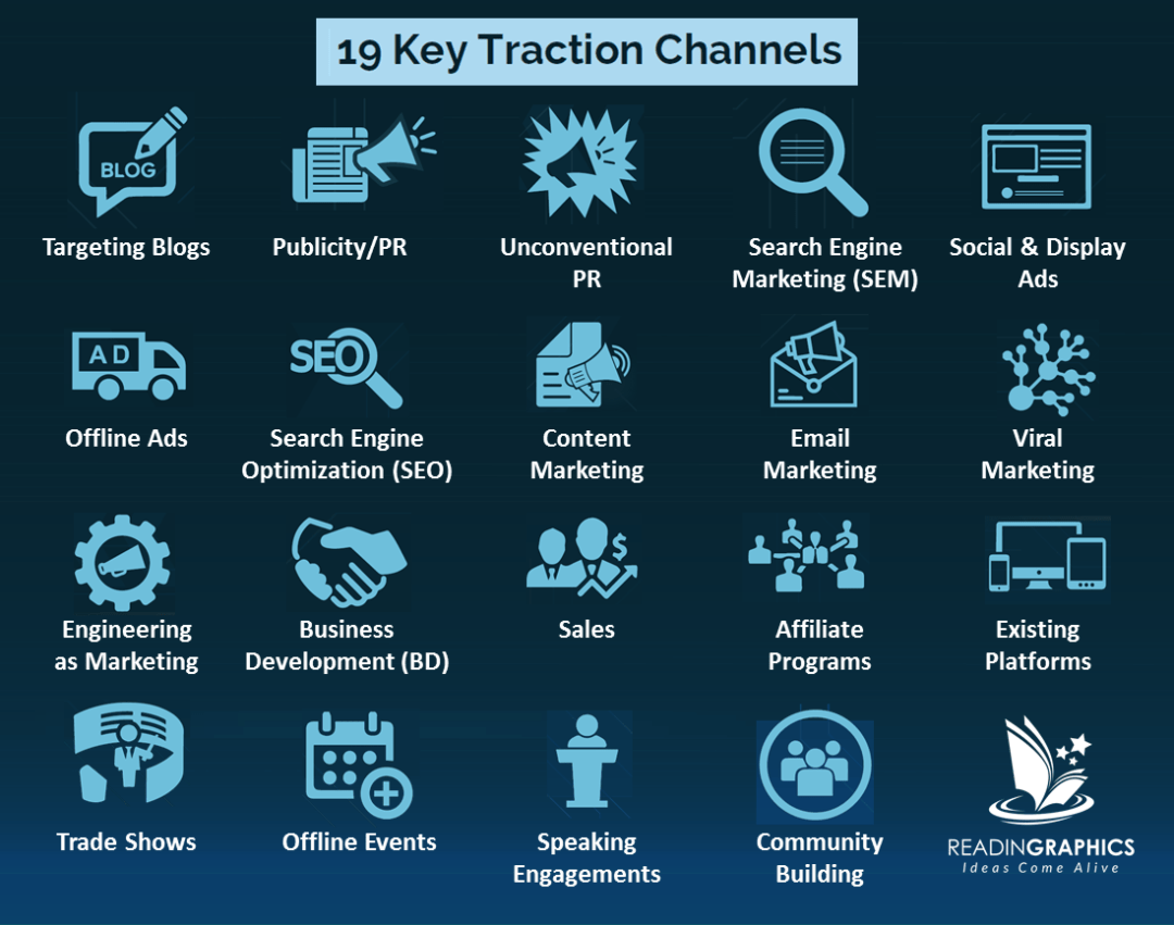 Visual list of 19 traction channels mentioned in this book