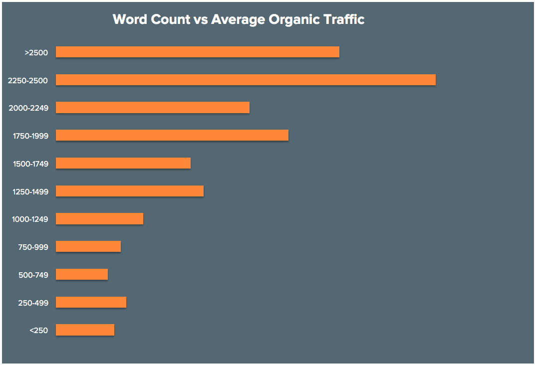 What is the key to increased search engine traffic for your new business? Content.