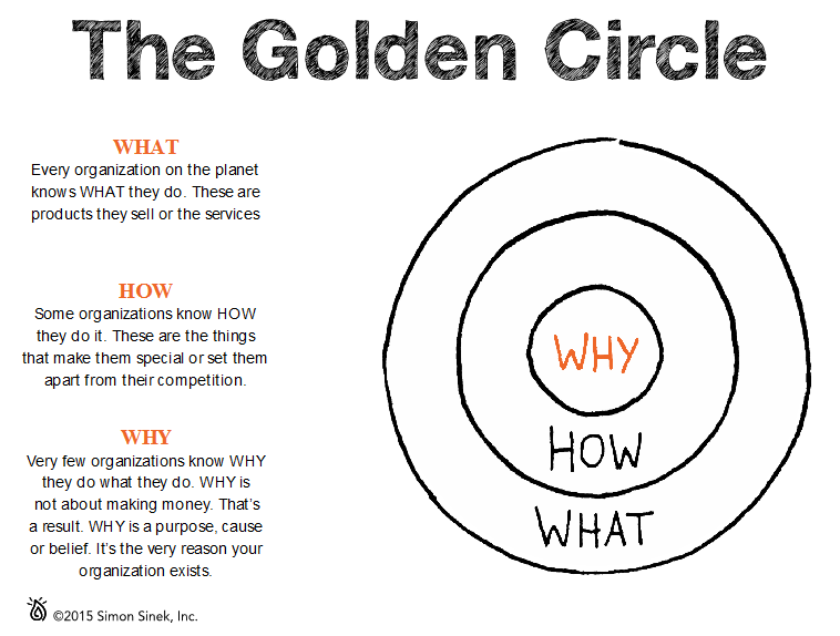 Image result for the golden circle of simon sinek
