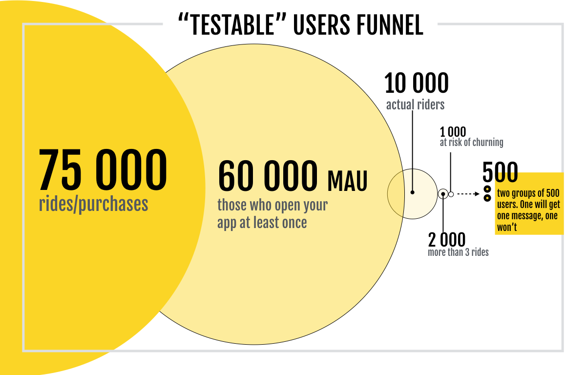 Final Thoughts: How to Push Your App Retention Rates