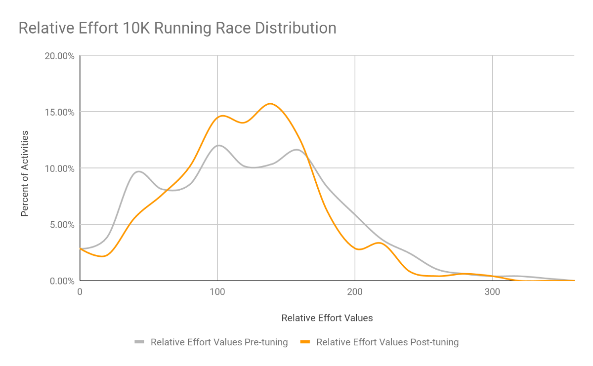 Quantifying Effort Through Heart Rate Data Strava Engineering Medium