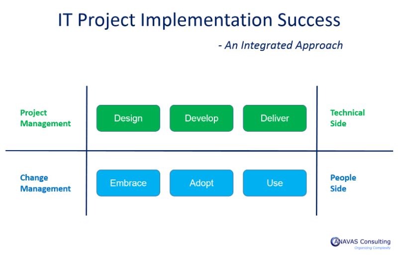 an integrative approach to project management Interface management--an organization theory approach to project management tweet in project management terms, integration is precisely the project manager's.