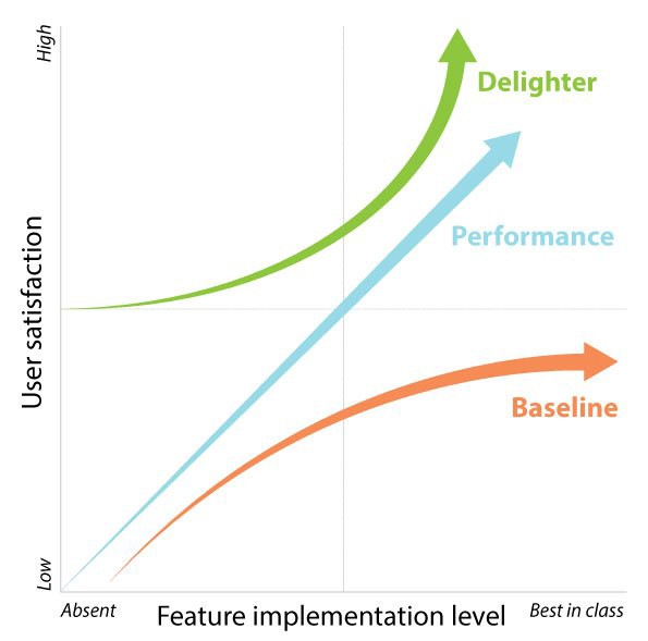 Build A Great Product Roadmap With The Kano Model Ux Collective