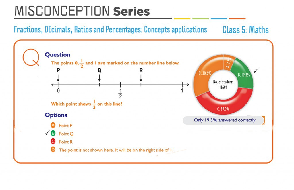 Misconception Series Class 5 Maths Fractions Decimals Ratios And