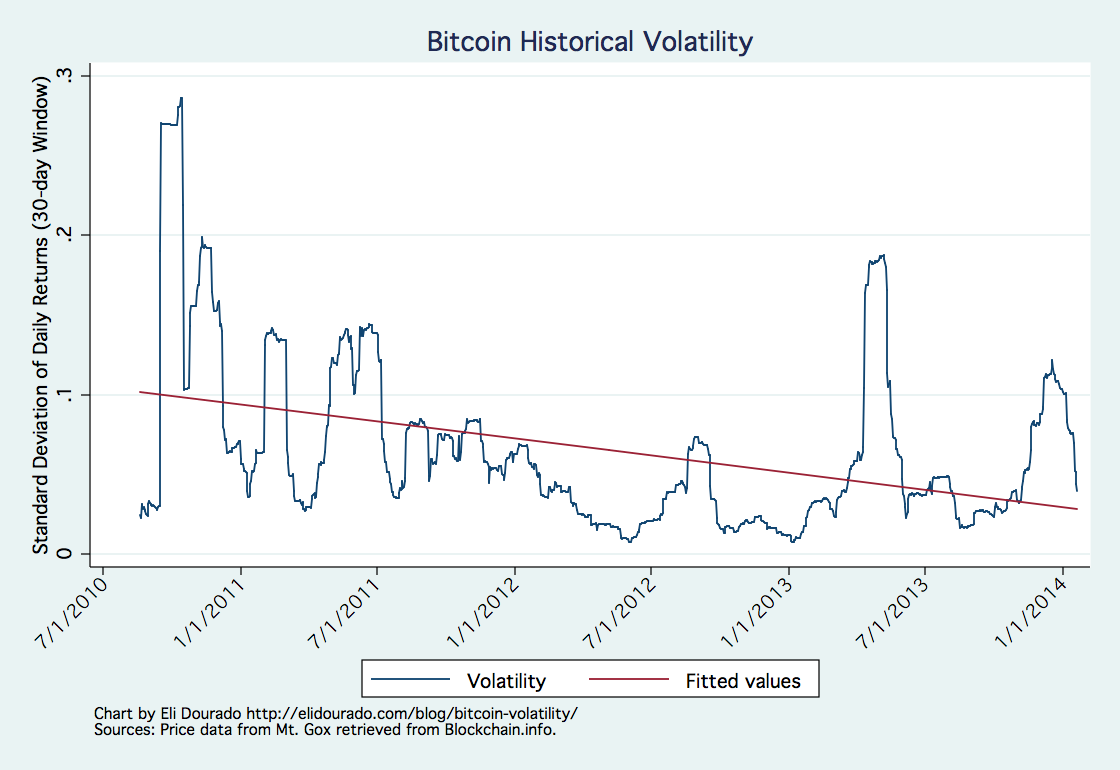 Bitcoin Volatility Is Down Over The Last Three Years Here S Chart That Proves It