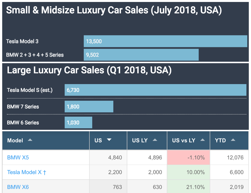 Bmws Electric Car Plans Are Broken The Future Is Medium How To Build A Tesla 4 Battery Switch Green Optimistic As Sales Statistics From July 2018 Show Model 3 Outselling Bmw 2 And 5 Series