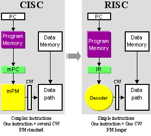 A Beginner's Guide to RISC and...