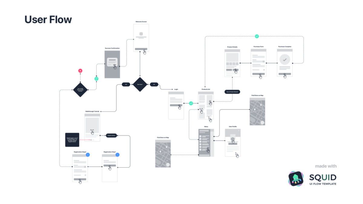 Ux Flows  And Why They U2019re So Confusing  U2013 Prototypr