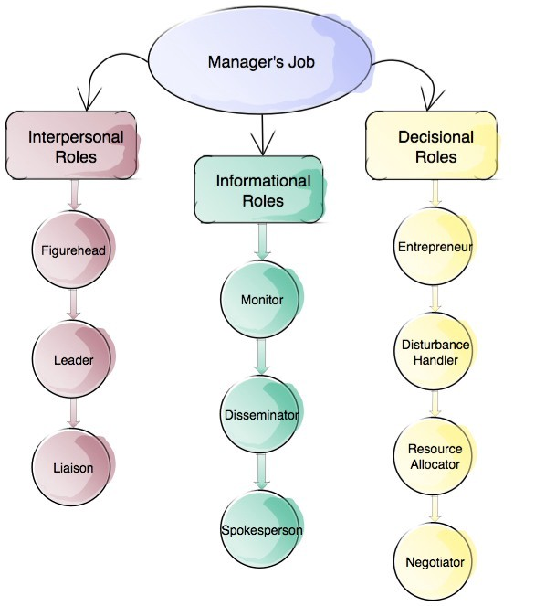informational roles of the manager In his managerial role as disturbance handler, the manager will always immediately respond to unexpected events and operational breakdowns one of the managerial roles mentioned is always visible and in some activities, multiple roles at the same time are possible.