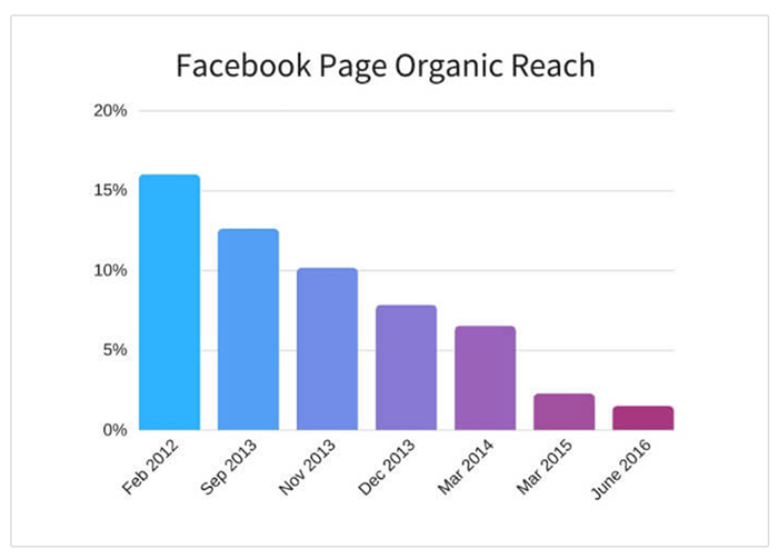 How To Create Strategies For Organic Vs Paid Social Media Marketing