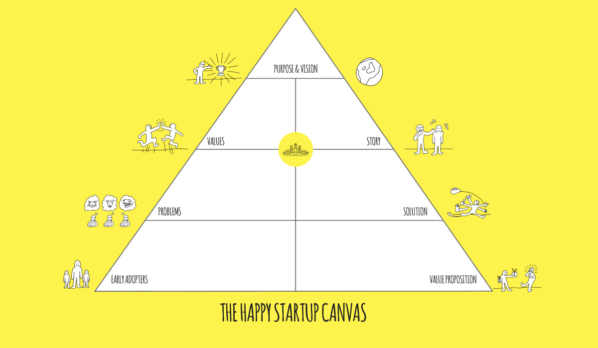 Introducing the Happy Startup Canvas – The Happy Startup School