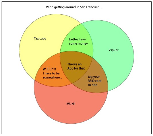 The Smiths Venn Diagram Wiring Diagram