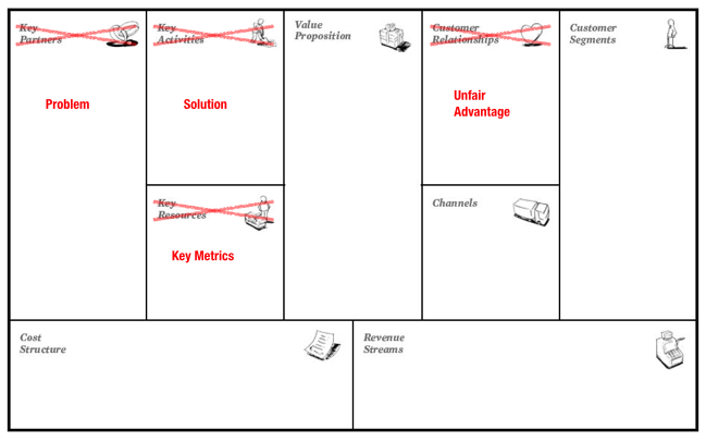 Why lean canvas vs business model canvas love the problem why lean canvas vs business model canvas cheaphphosting Images