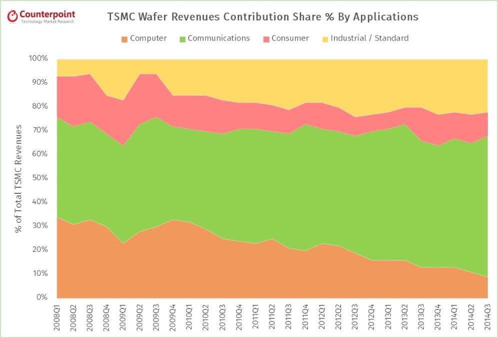 What can we learn from TSMC's Quarterly Results – counterpoint – Medium