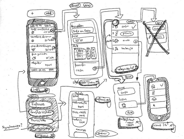 basic ui  ux design concept difference between wireframe  u0026 prototype