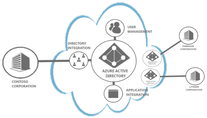 Difference Between Azure Ad Vs Active Directory  Ad  And