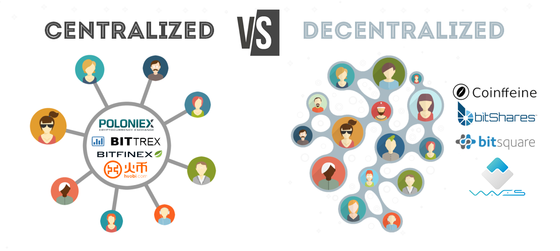 Centralized and a Decentralized Exchange க்கான பட முடிவு