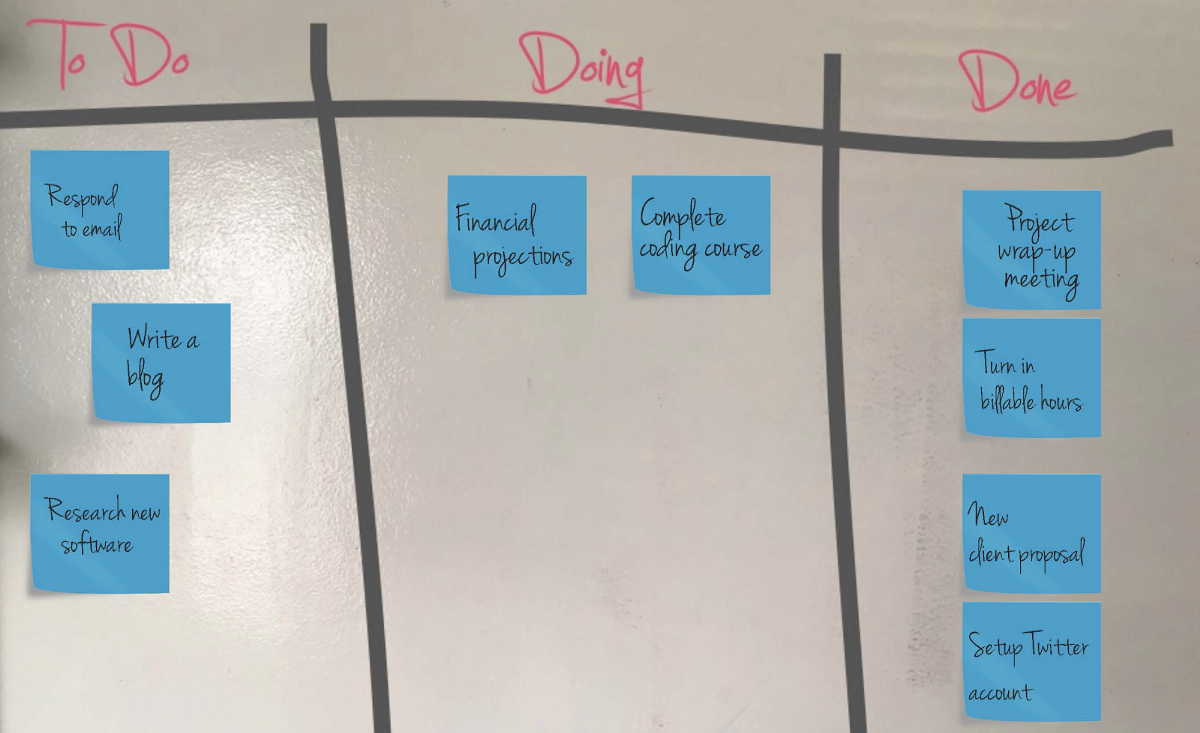 Product Design Playbook Ux Collective Process Flow Diagram Kanban Toyota Line Workers Used A Ie An Actual Card To Signal Steps In Their Manufacturing The Systems Highly Visual Nature