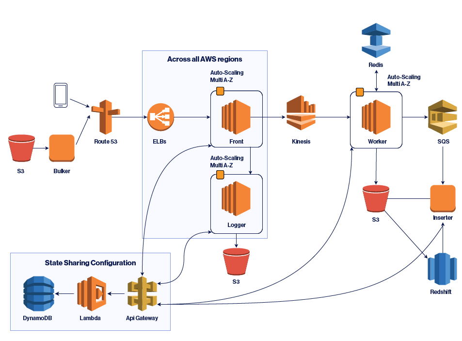 A Deep Dive Into Lessons Learned Using Amazon Kinesis Streams At Scale