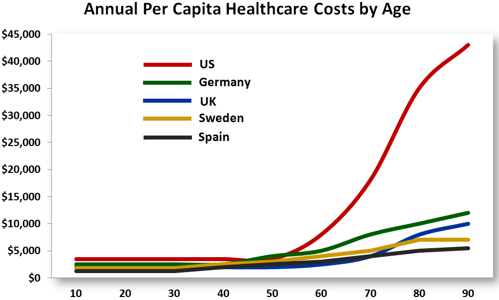 the changes in the cost accessibility and quality of healthcare in the us between 1971 and 1991 For example, in the us and in france and spain, it was typical to get a test for cervical cancer at least every 2 to 3 years although you can freely choose your insurer, you are only allowed to change that company once a year this is during a short window between mid-november and 31st december.
