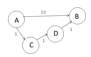 graph - Fast max-flow min-cut library for Python - Stack ...