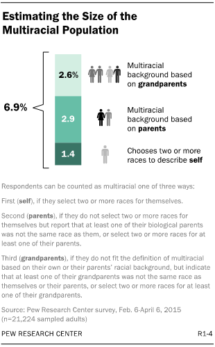 Interracial dating research